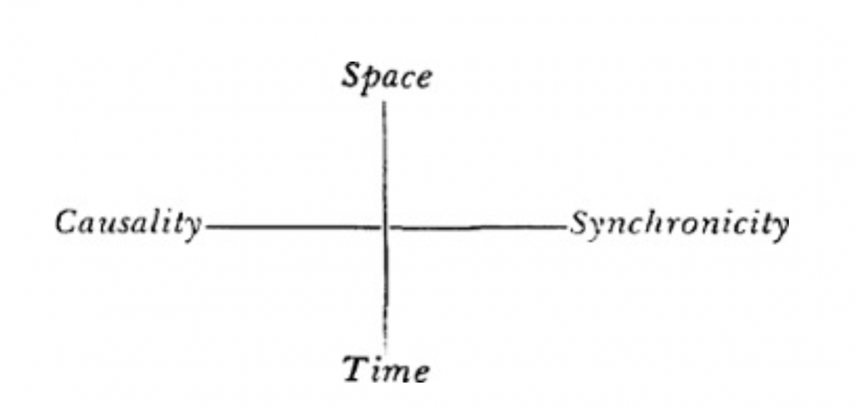jung synchronicity added to space time causality