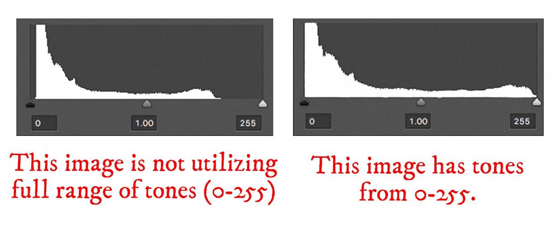 histogram photoshop level tones